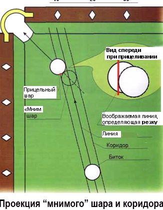 Как правильно играть в русский бильярд шаров любой из