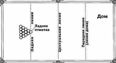 Правила игры в русский бильярд для новичков