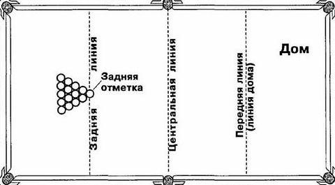 Правила игры в русский бильярд для новичков движение шаров, после окончания удара