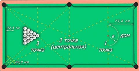 Правила русской пирамиды в бильярде продольной оси