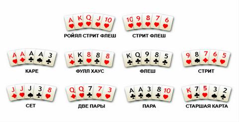 Самая сильная комбинация в покере комбинаций определяется старшая карта