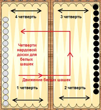 Как научиться хорошо играть в нарды длинные