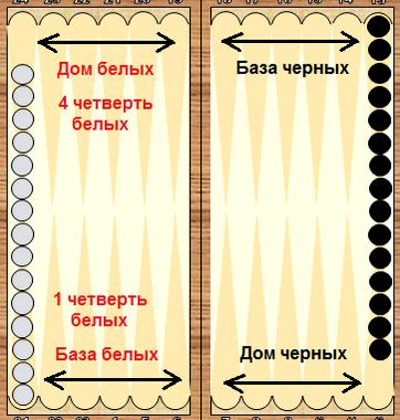 Как правильно играть в нарды