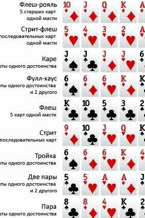 Комбинации в покере техасский холдем банк делится между