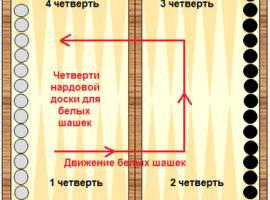 Нарды длинные правила игры с рисунком