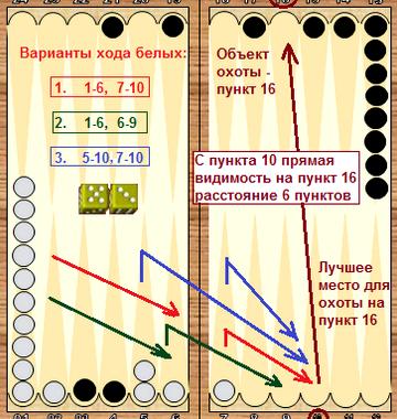 Подробные правила игры в нарды