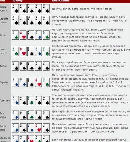 Покер правила игры для начинающих комбинации Хорошие игроки на префлопе всегда