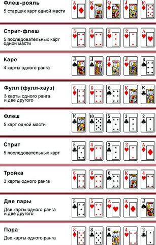 Покер правила игры для начинающих После открытия ривера игроки