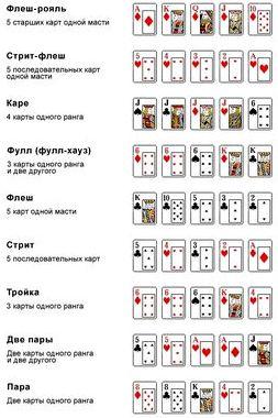 Покер правила игры комбинации