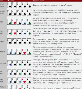 Покер правила игры техасский холдем подробно