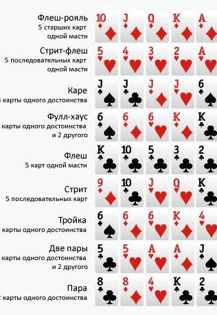 Покер старс комбинации флеша на одном