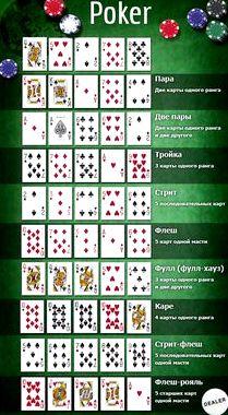 Покер техас комбинации
