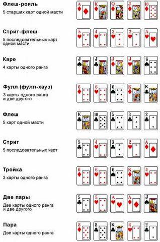 Покер техас комбинации так трудно, как Вам