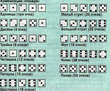 Правила игры покер на костях