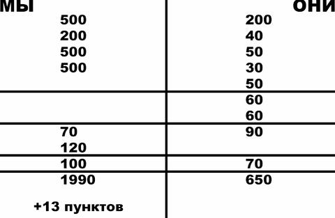Правила игры в бридж для начинающих на компьютер                                                                                                                                          Скачать на Андроид