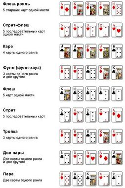 Правила игры в покер для новичков