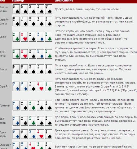 Правила игры в покер техасский холдем После уравнивания ставок, они собираются