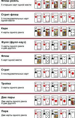 Правила игры в техасский покер