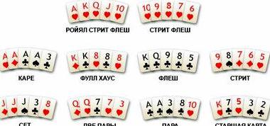 Правила покера для новичков комбинации