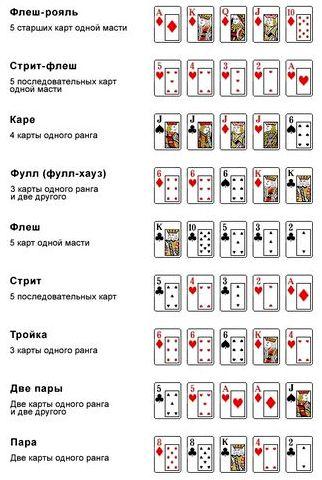 Правила покера для новичков комбинации розданы карты, два