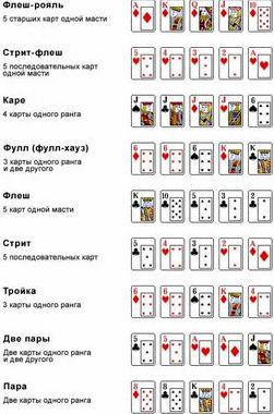 Правила покера техасский холдем