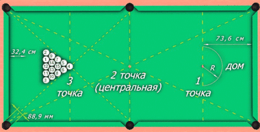 Правила русской пирамиды в бильярде