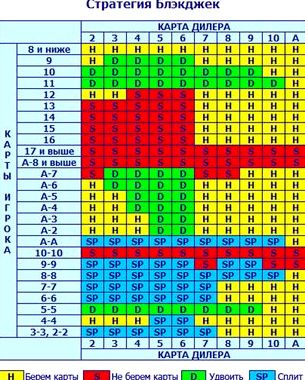 Стратегия игры в блэкджек таблица